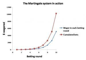 martingale money management