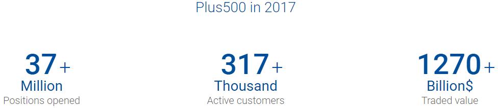 plus500 options