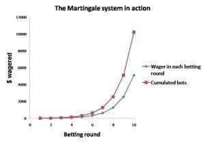 martingale para yönetimi
